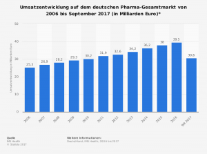 Quelle: https://de.statista.com/statistik/daten/studie/158096/umfrage/pharma-gesamtmarkt-umsatzentwicklung-seit-2006/
